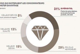 Achat luxe en France - Le cabinet Simon-Kucher & Partners, spécialisé en stratégie et marketing, a réalisé une étude sur les comportements d'achat du luxe en France.